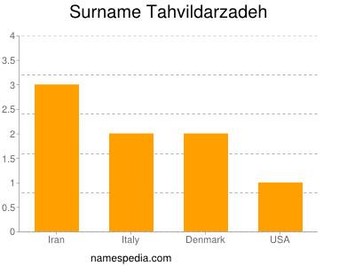 Surname Tahvildarzadeh