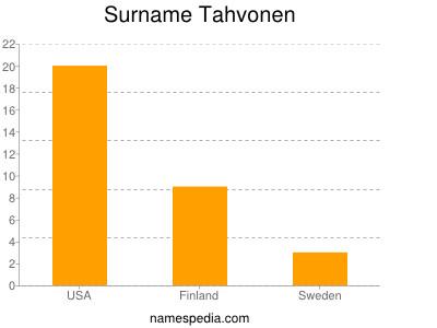 Surname Tahvonen