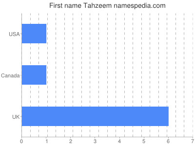 Given name Tahzeem