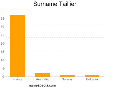 Surname Taillier