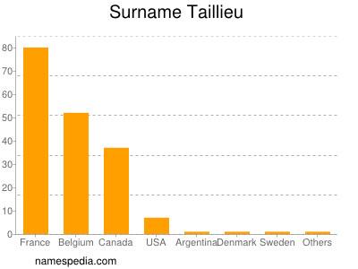 Surname Taillieu