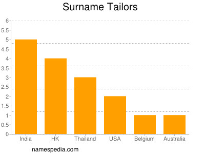 Surname Tailors