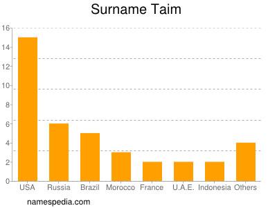 Surname Taim
