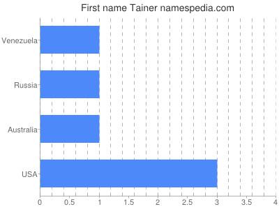 prenom Tainer