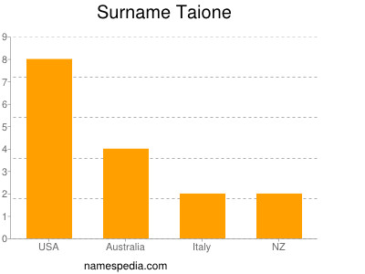 Surname Taione