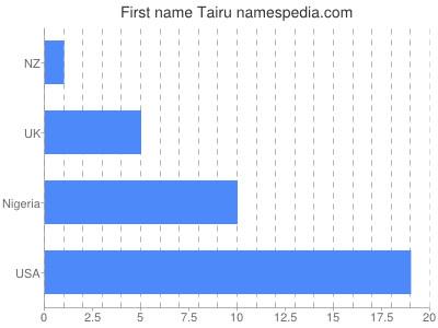 Vornamen Tairu