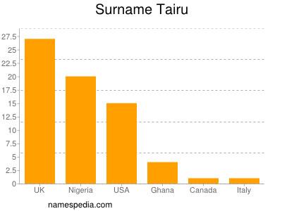 Familiennamen Tairu