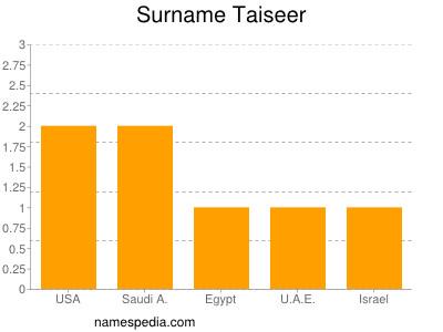 Surname Taiseer