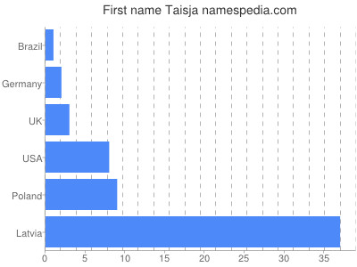 Given name Taisja