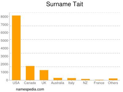 Surname Tait