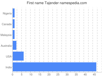 Given name Tajender
