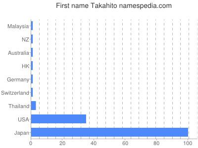 Given name Takahito