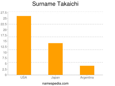 Surname Takaichi