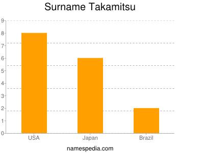 Surname Takamitsu