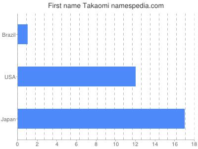 Given name Takaomi