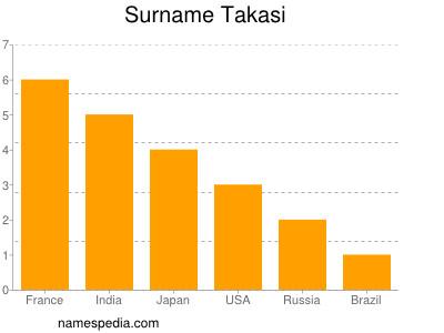 Surname Takasi