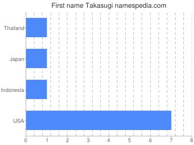 Given name Takasugi