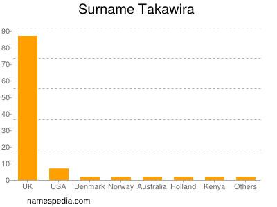 Surname Takawira