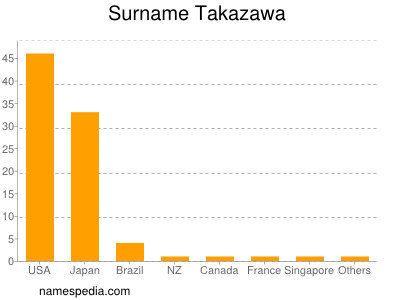 Surname Takazawa