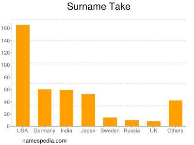 Surname Take