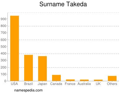 Surname Takeda