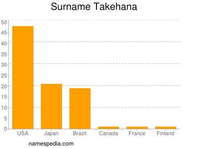 Familiennamen Takehana
