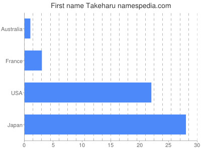 Given name Takeharu