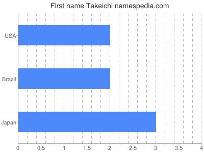 Given name Takeichi