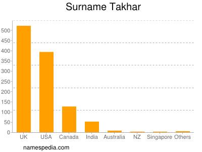 Surname Takhar