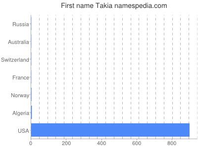 Given name Takia