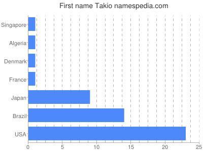 Given name Takio