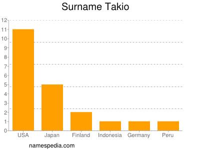 Surname Takio