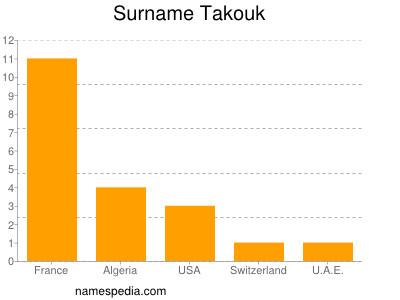 Familiennamen Takouk