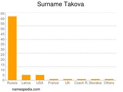 Surname Takova