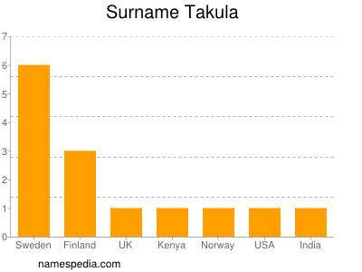 Surname Takula