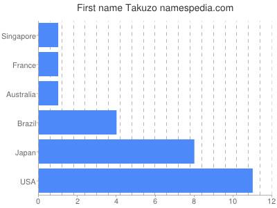 Given name Takuzo