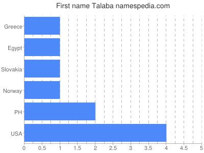 Given name Talaba