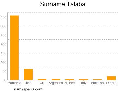 Surname Talaba