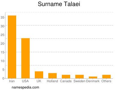 Surname Talaei