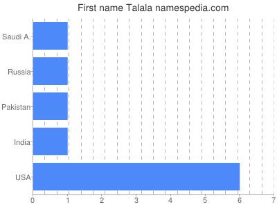 Vornamen Talala