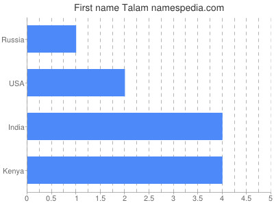 Given name Talam