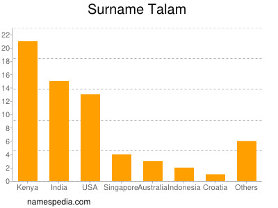 Surname Talam