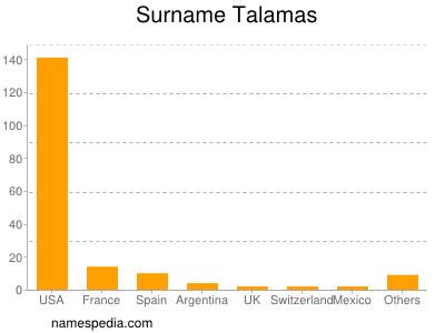 Surname Talamas