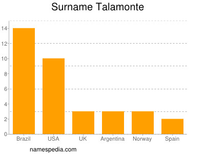 Surname Talamonte
