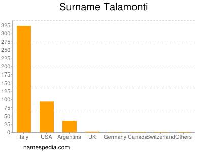 Surname Talamonti