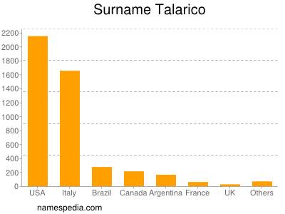 Familiennamen Talarico