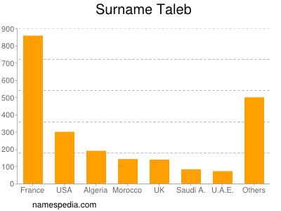 Surname Taleb