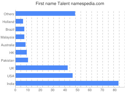 Given name Talent