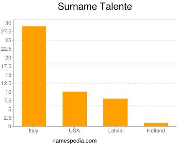 nom Talente