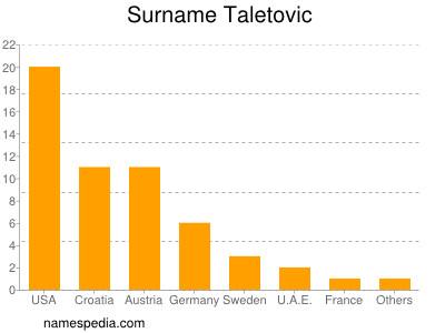 Surname Taletovic